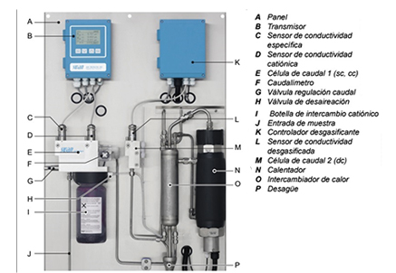 Measurement of conductivity during the startup process of an energy plant